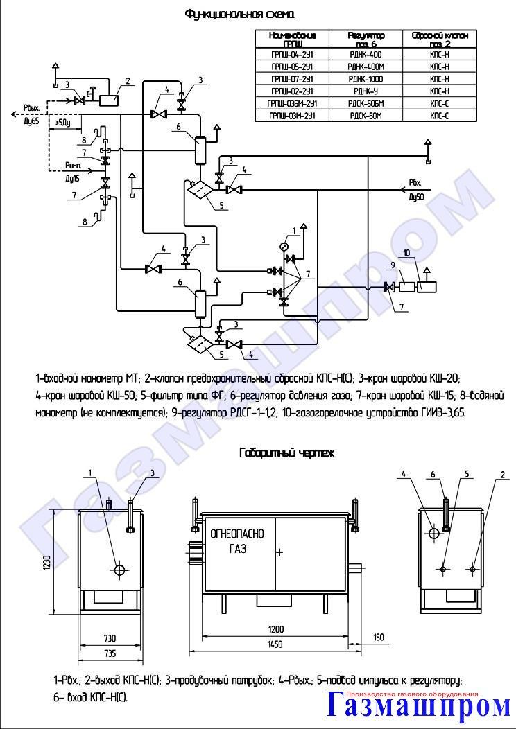 ГРПШ-04-2У1 с регуляторами